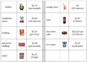 thanksgiving challenge budget food choices