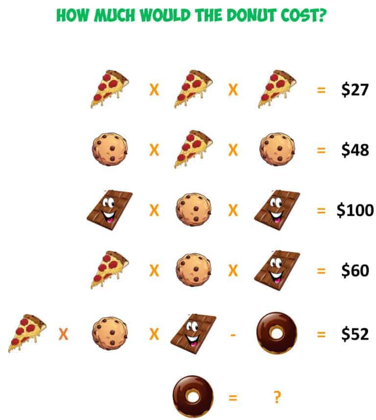 Algebra Food Challenge7
