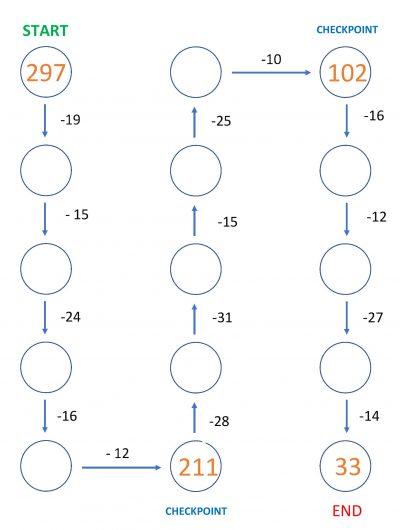 subtraction maze 4